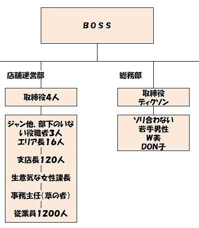 異動後組織図(改訂).jpg